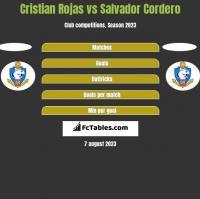 Cristian Rojas vs Salvador Cordero h2h player stats