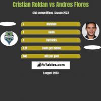 Cristian Roldan vs Andres Flores h2h player stats