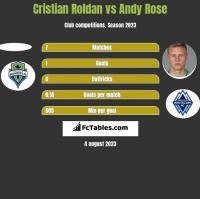 Cristian Roldan vs Andy Rose h2h player stats