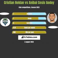 Cristian Roldan vs Anibal Cesis Godoy h2h player stats