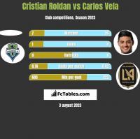 Cristian Roldan vs Carlos Vela h2h player stats