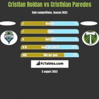Cristian Roldan vs Cristhian Paredes h2h player stats