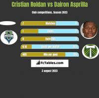 Cristian Roldan vs Dairon Asprilla h2h player stats