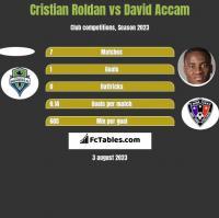 Cristian Roldan vs David Accam h2h player stats