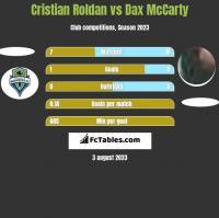 Cristian Roldan vs Dax McCarty h2h player stats