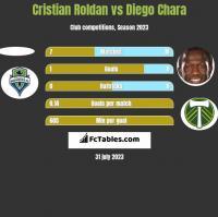 Cristian Roldan vs Diego Chara h2h player stats