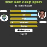 Cristian Roldan vs Diego Fagundez h2h player stats