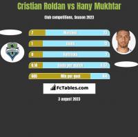 Cristian Roldan vs Hany Mukhtar h2h player stats