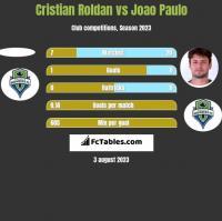 Cristian Roldan vs Joao Paulo h2h player stats