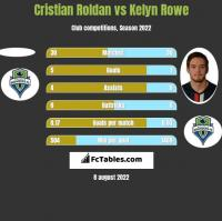 Cristian Roldan vs Kelyn Rowe h2h player stats