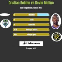Cristian Roldan vs Kevin Molino h2h player stats
