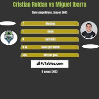 Cristian Roldan vs Miguel Ibarra h2h player stats