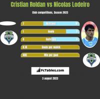 Cristian Roldan vs Nicolas Lodeiro h2h player stats