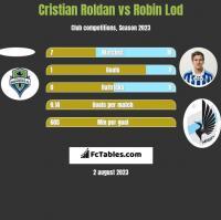 Cristian Roldan vs Robin Lod h2h player stats
