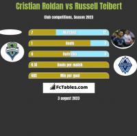 Cristian Roldan vs Russell Teibert h2h player stats