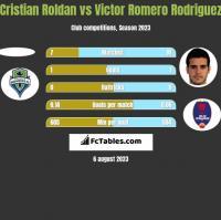 Cristian Roldan vs Victor Romero Rodriguez h2h player stats
