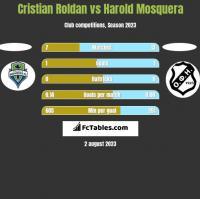 Cristian Roldan vs Harold Mosquera h2h player stats