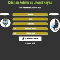 Cristian Roldan vs Jacori Hayes h2h player stats