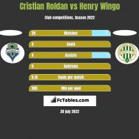 Cristian Roldan vs Henry Wingo h2h player stats