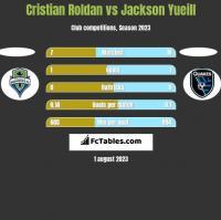 Cristian Roldan vs Jackson Yueill h2h player stats
