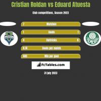Cristian Roldan vs Eduard Atuesta h2h player stats