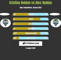 Cristian Roldan vs Alex Roldan h2h player stats