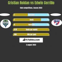 Cristian Roldan vs Edwin Cerrillo h2h player stats