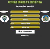 Cristian Roldan vs Griffin Yow h2h player stats