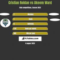 Cristian Roldan vs Akeem Ward h2h player stats