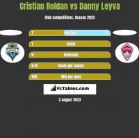 Cristian Roldan vs Danny Leyva h2h player stats
