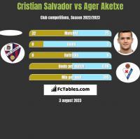 Cristian Salvador vs Ager Aketxe h2h player stats