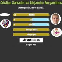 Cristian Salvador vs Alejandro Bergantinos h2h player stats