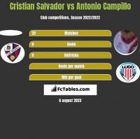 Cristian Salvador vs Antonio Campillo h2h player stats