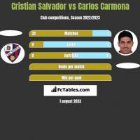 Cristian Salvador vs Carlos Carmona h2h player stats