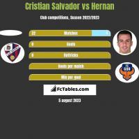 Cristian Salvador vs Hernan Santana h2h player stats