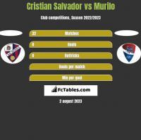 Cristian Salvador vs Murilo h2h player stats