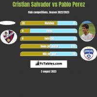 Cristian Salvador vs Pablo Perez h2h player stats