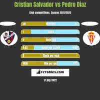 Cristian Salvador vs Pedro Diaz h2h player stats