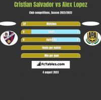 Cristian Salvador vs Alex Lopez h2h player stats