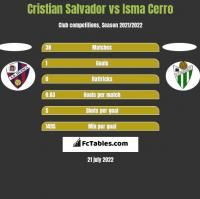 Cristian Salvador vs Isma Cerro h2h player stats