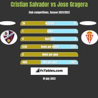 Cristian Salvador vs Jose Gragera h2h player stats