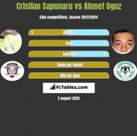 Cristian Sapunaru vs Ahmet Oguz h2h player stats