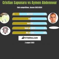 Cristian Sapunaru vs Aymen Abdennour h2h player stats