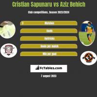 Cristian Sapunaru vs Aziz Behich h2h player stats