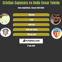 Cristian Sapunaru vs Delio Cesar Toledo h2h player stats
