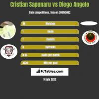 Cristian Sapunaru vs Diego Angelo h2h player stats