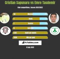 Cristian Sapunaru vs Emre Tasdemir h2h player stats