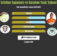 Cristian Sapunaru vs Karahan Yasir Subasi h2h player stats