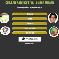 Cristian Sapunaru vs Levent Guelen h2h player stats