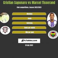 Cristian Sapunaru vs Marcel Tisserand h2h player stats